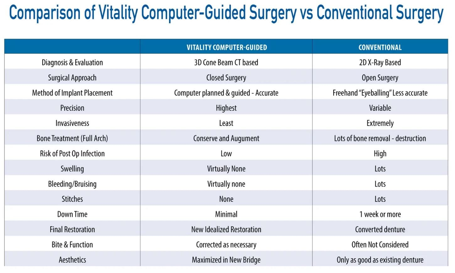 Vitality Computer-Guided Surgery Vs Conventional Surgery